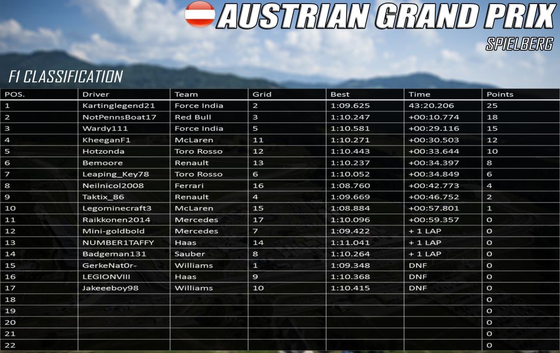 f1 austria results.jpg