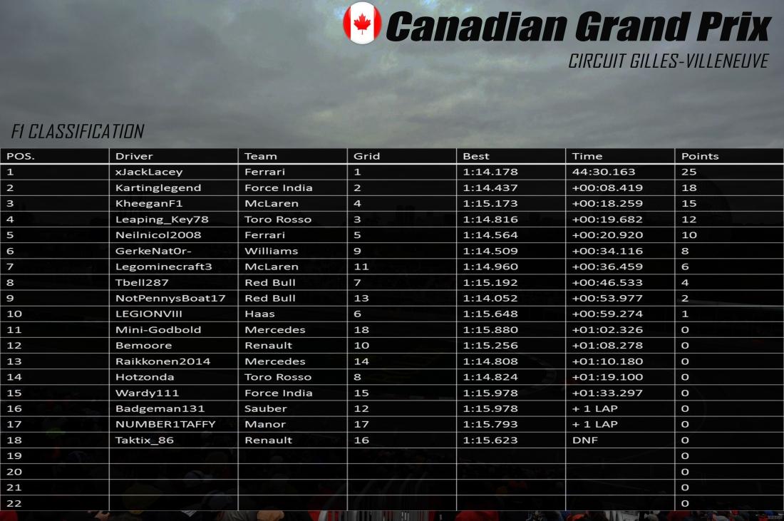 F1 Canada results.jpg