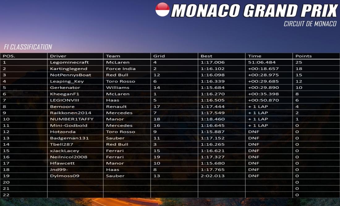 F1 Monaco Results.jpg