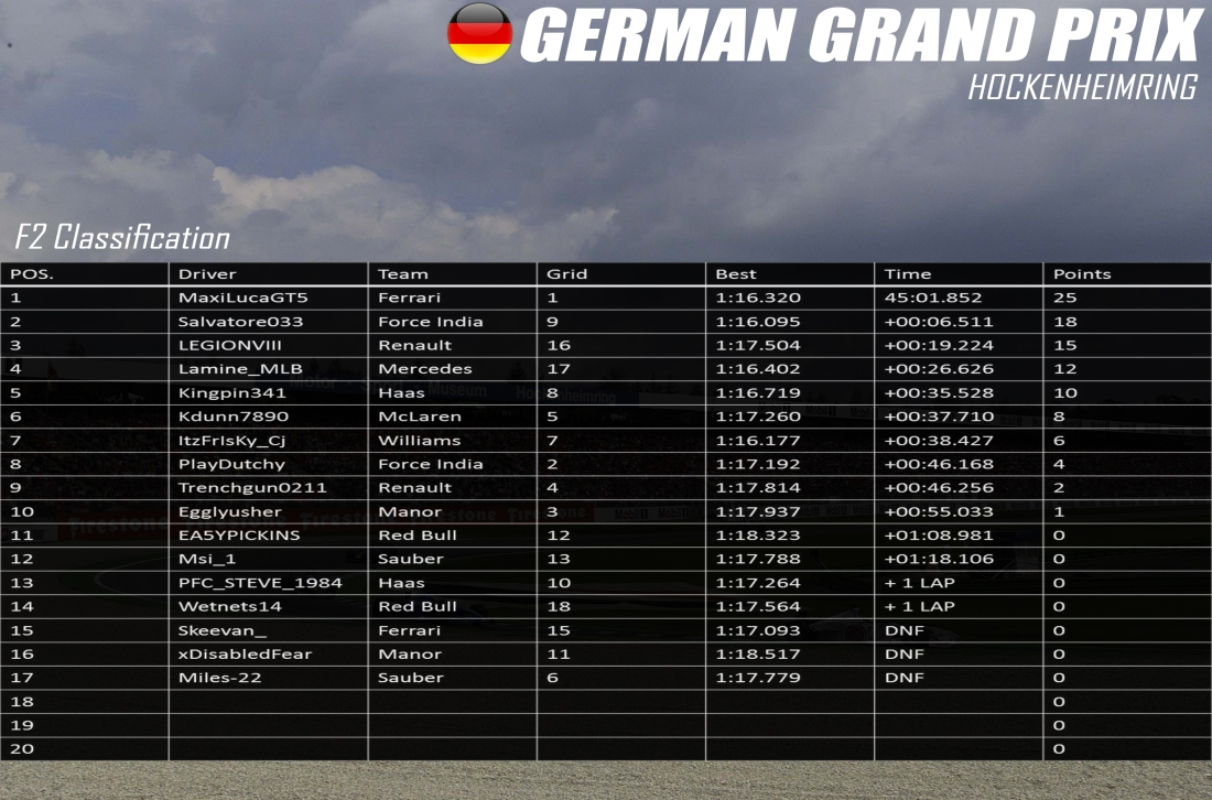 F2 Germany Results.jpg