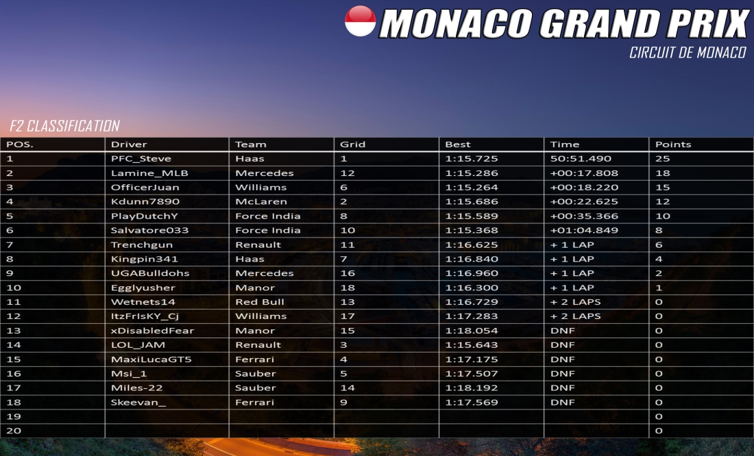 F2 Monaco Results.jpg