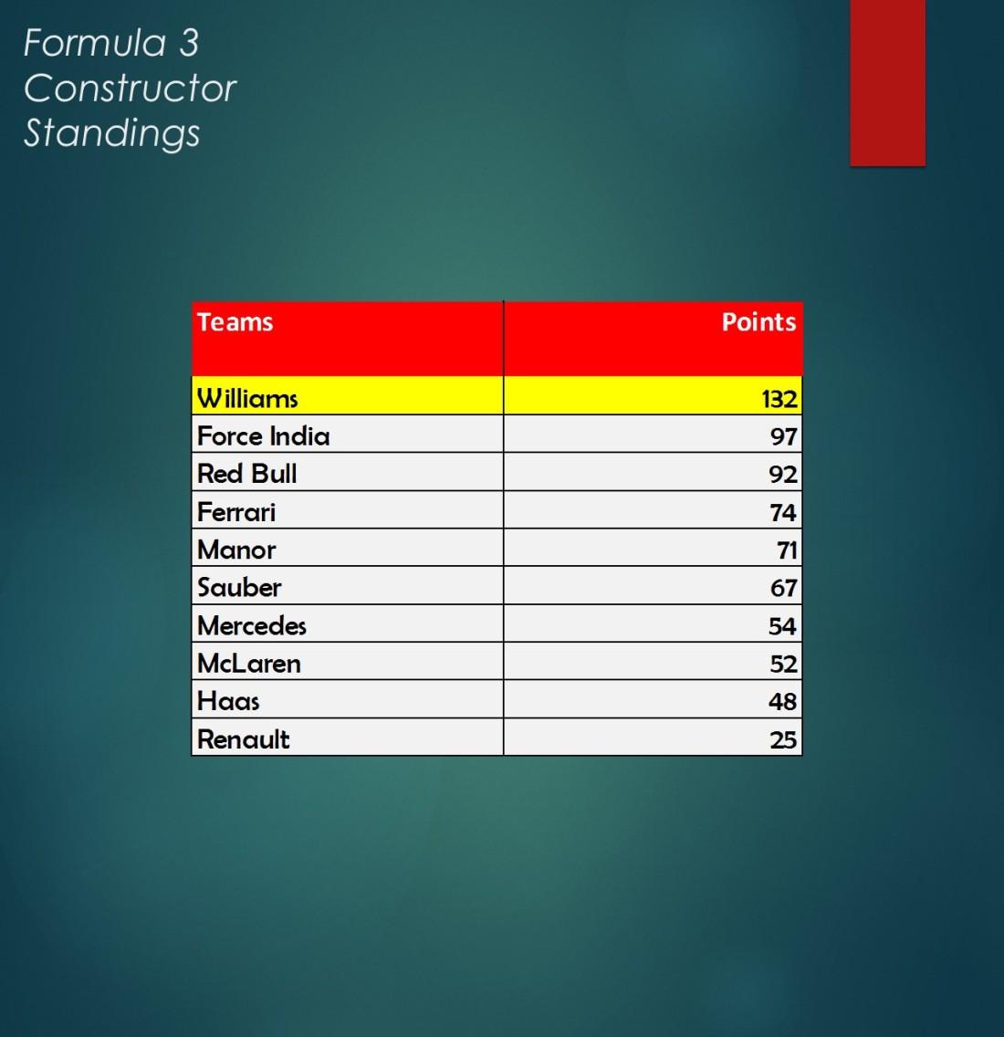 F3 Constructors.jpg