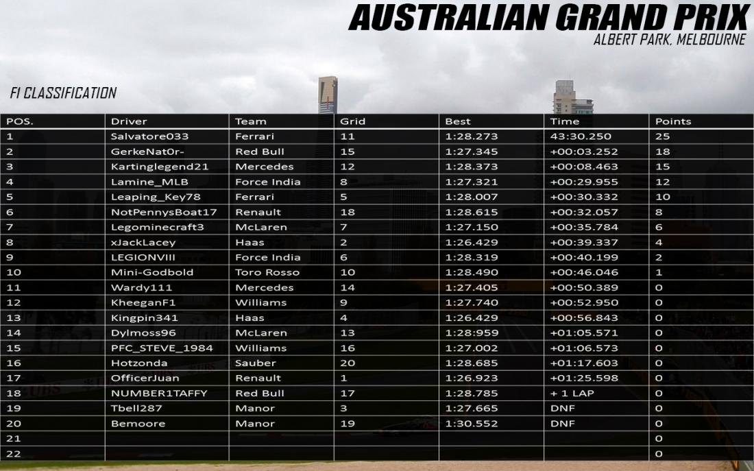 F1 Australia Results.jpg