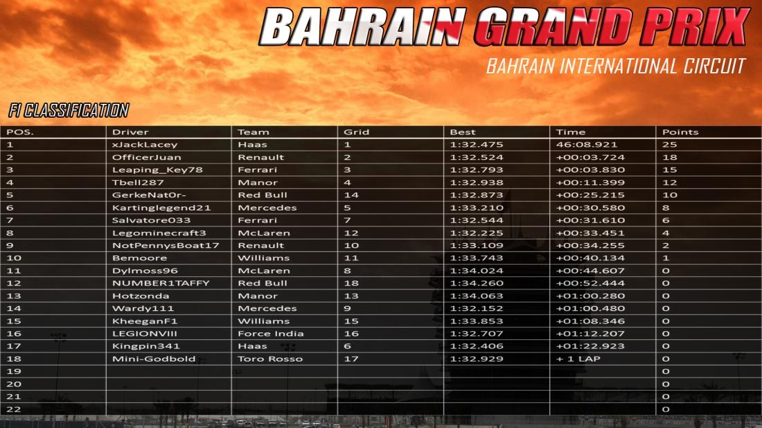 F1 Bahrain Results.jpg
