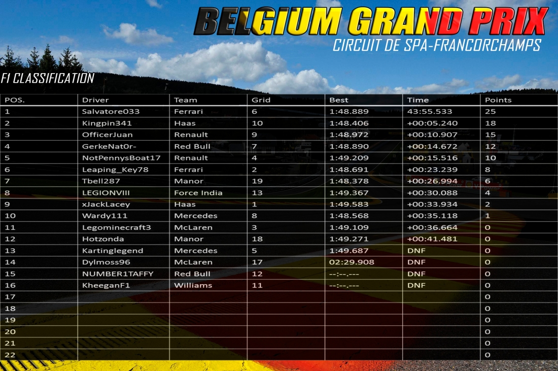 F1 BELGIUM RESULTS.jpg