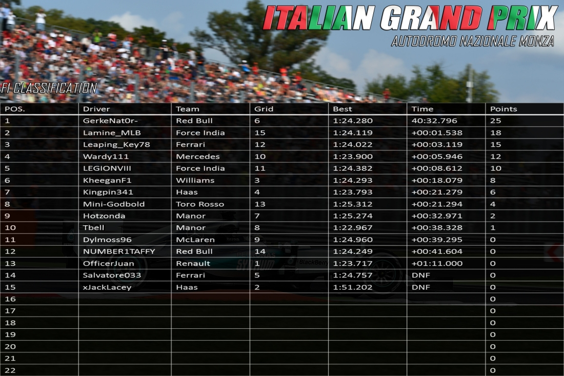 F1 ITALY RESULTS.jpg