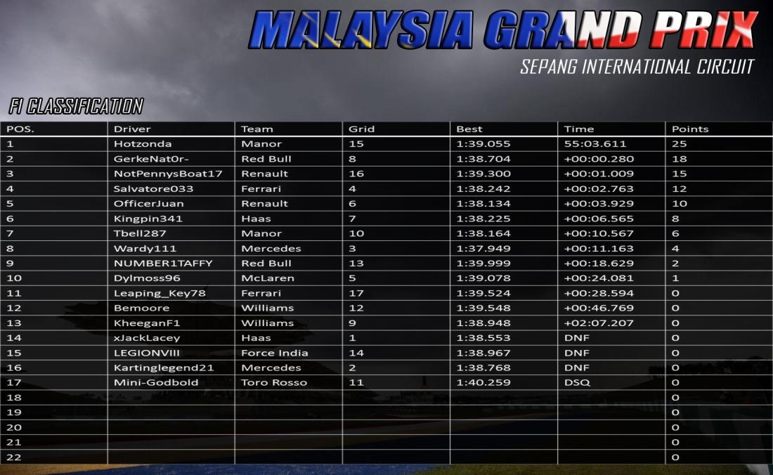 F1 MALAYSIA RESULTS.jpg