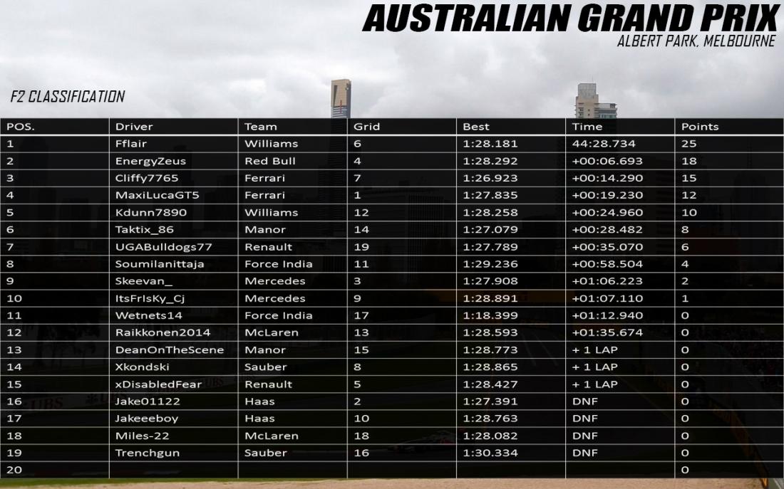 F2 Australia Results.jpg
