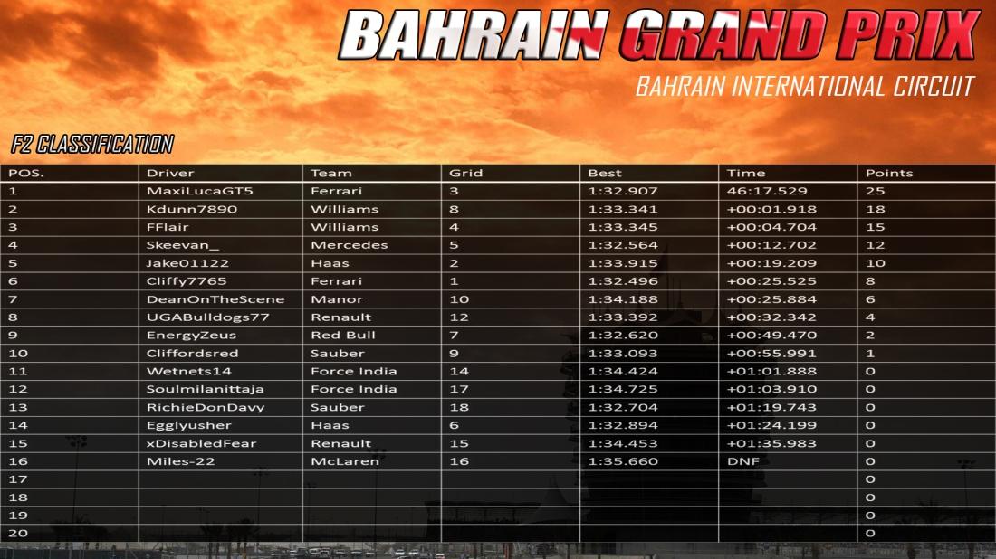F2 Bahrain Results.jpg