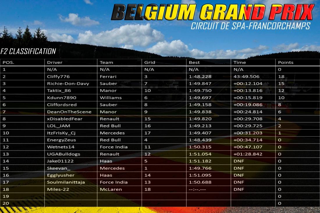 F2 BELGIUM RESULTS.jpg