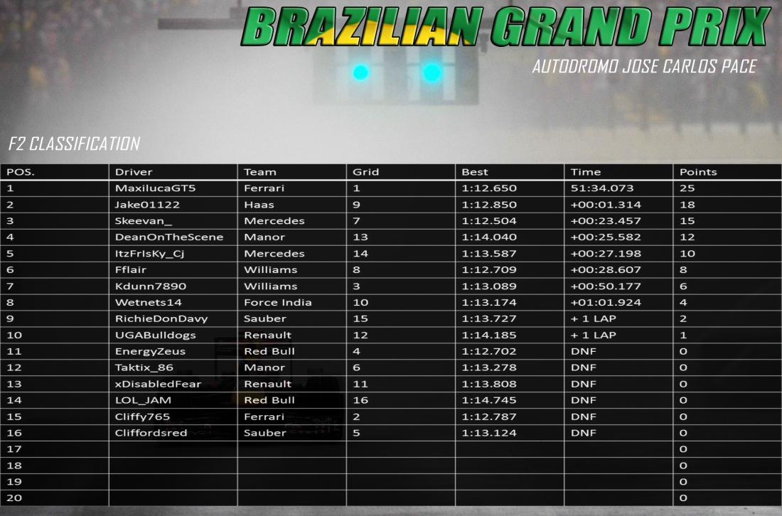 F2 BRAZIL RESULTS.jpg