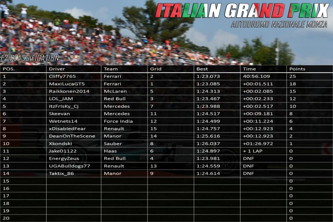 F2 ITALY RESULTS.jpg