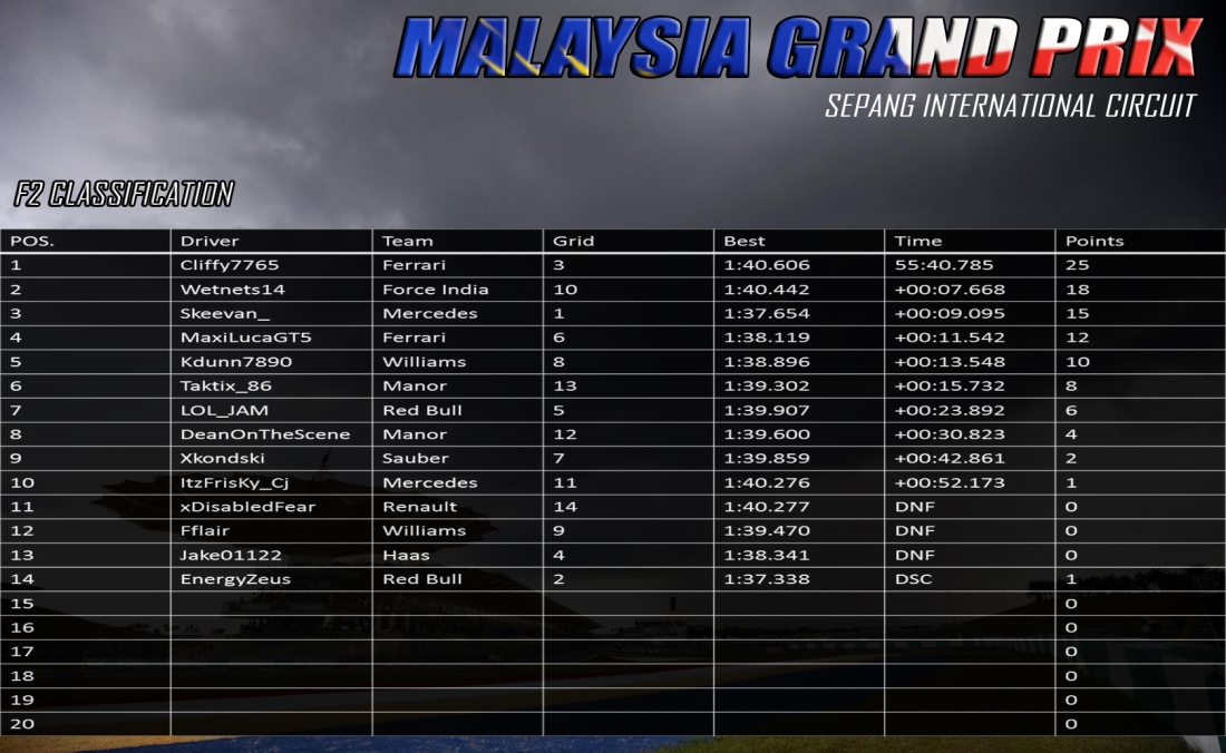 f2 malaysia results.jpg