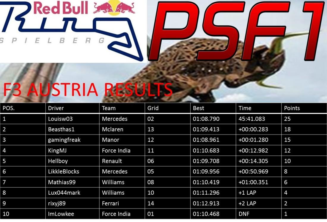 F3 Austria Results.jpg