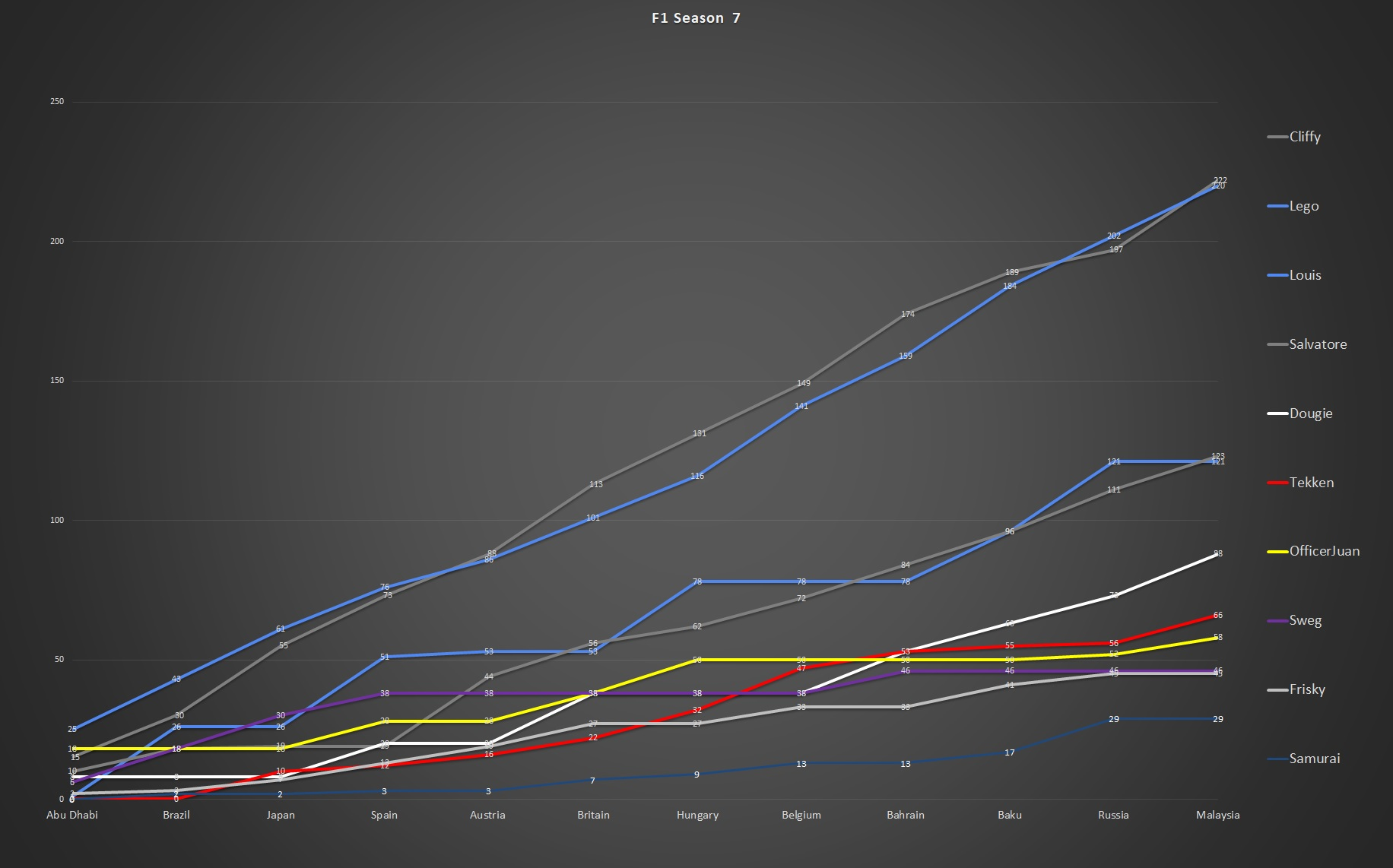 F1 LINE CHART.jpg