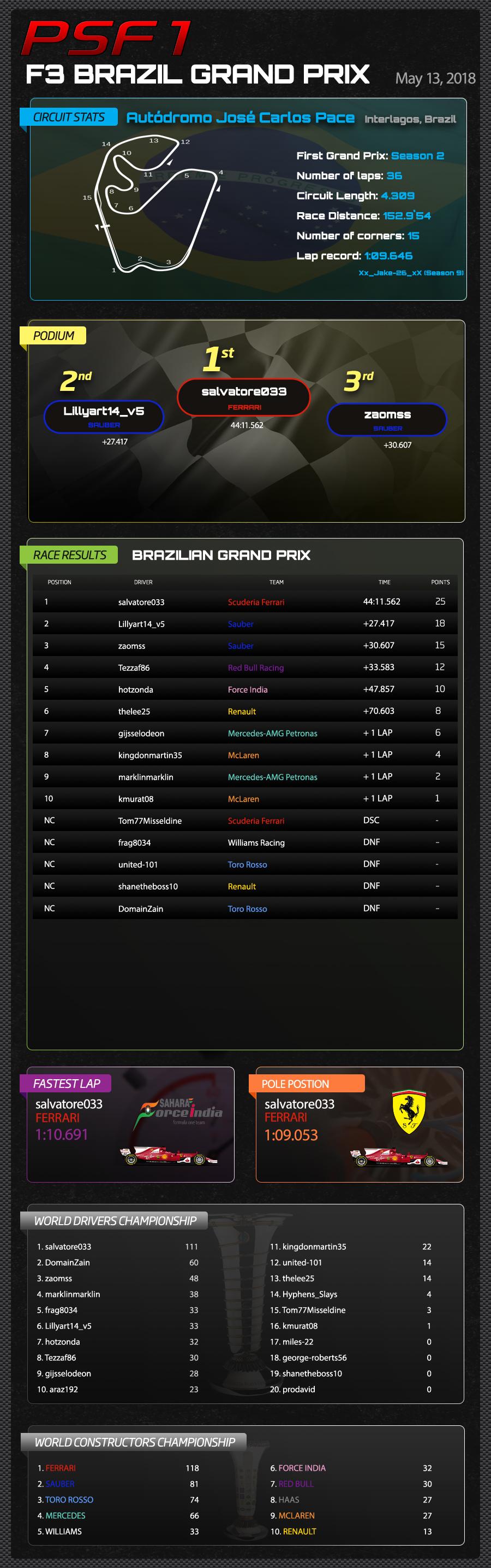 F3 BRAZIL RESULTS.jpg