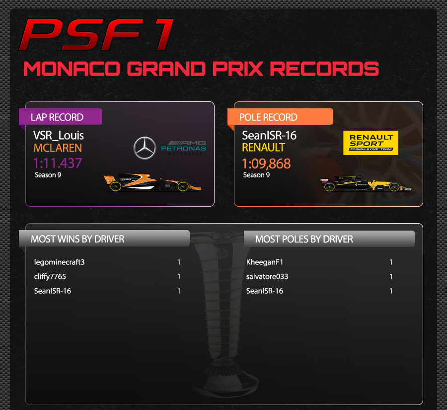 6. MONACO TRACK RECORDS.jpg