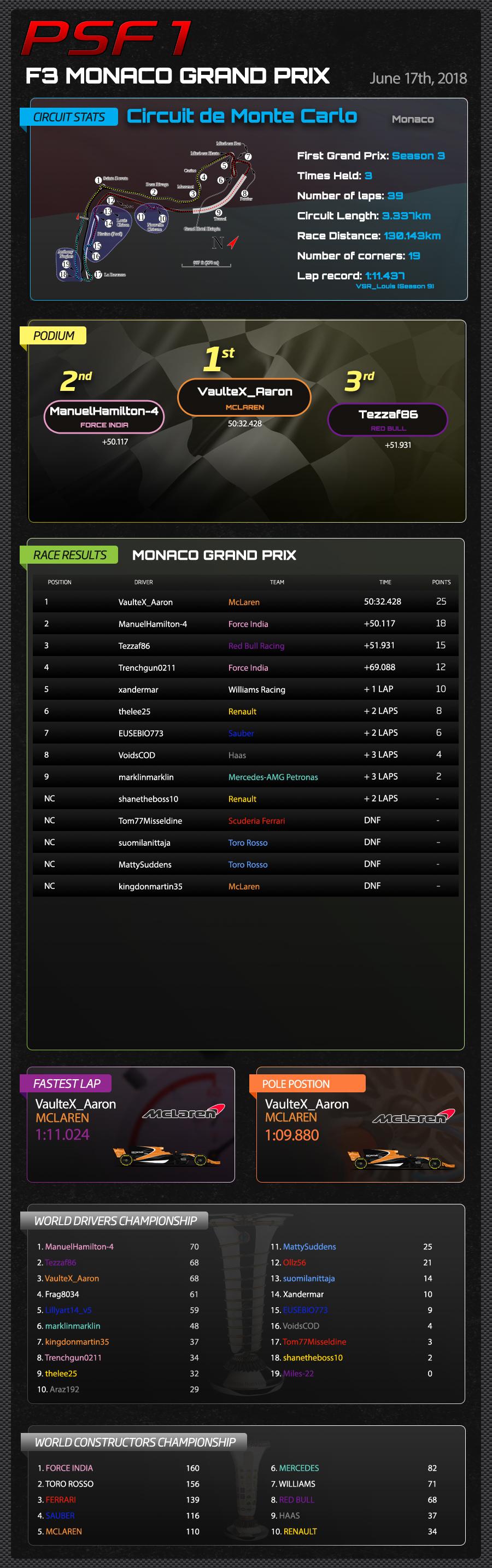 F3 MONACO RESULTS.jpg