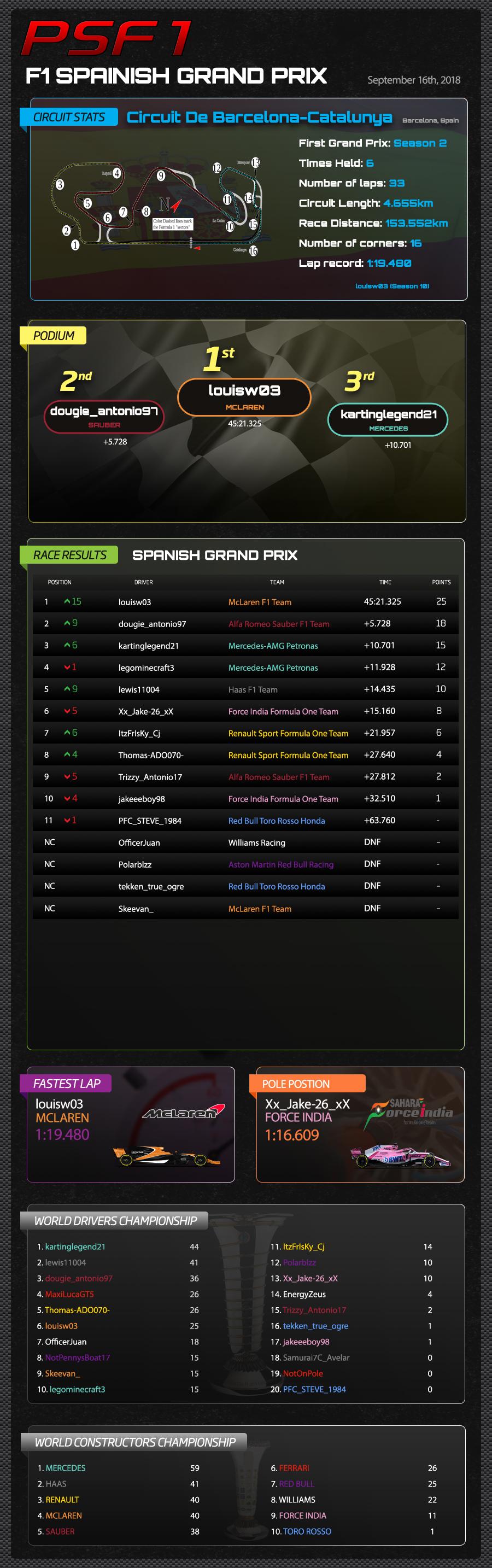 F1 SPAIN RESULTS.jpg