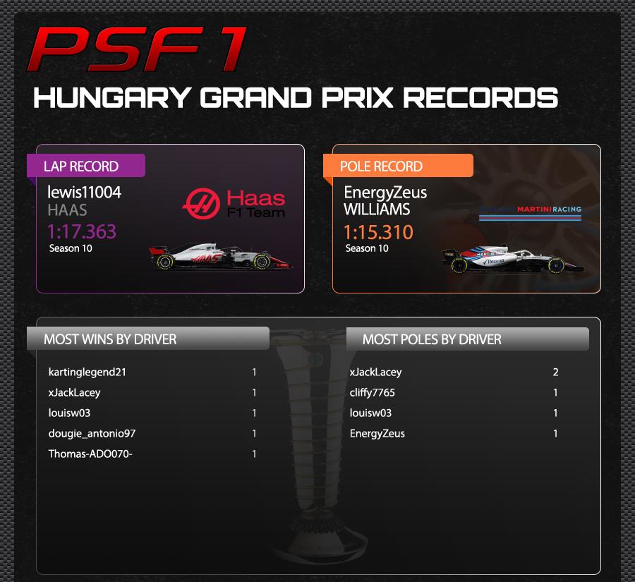 11. HUNGARY TRACK RECORDS.jpg