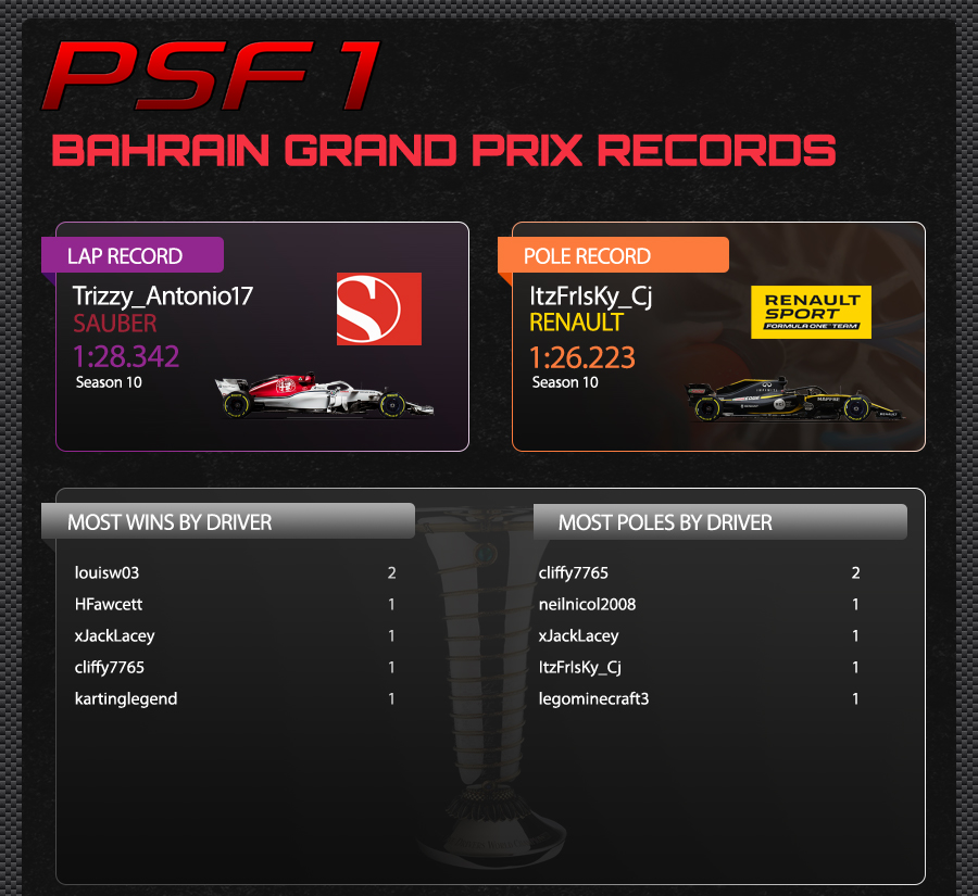 2. BAHRAIN TRACK RECORDS.jpg