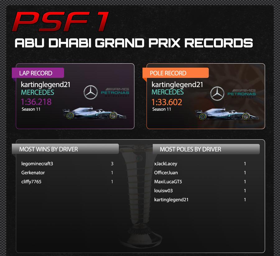 21. ABU DHABI TRACK RECORDS.jpg