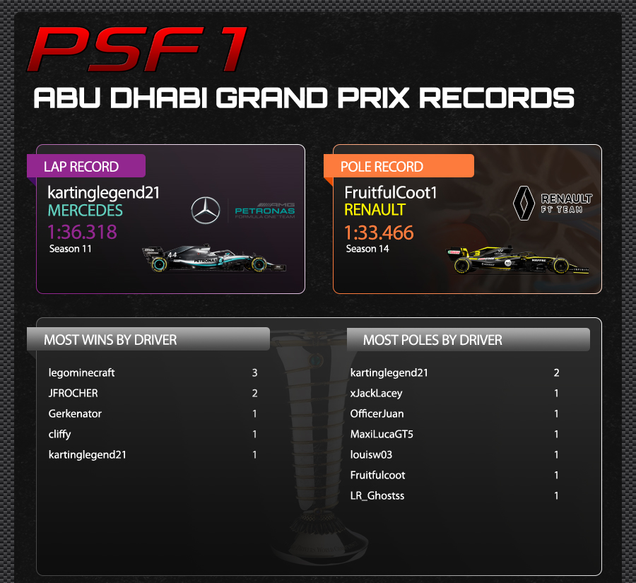 21. ABU DHABI TRACK RECORDS