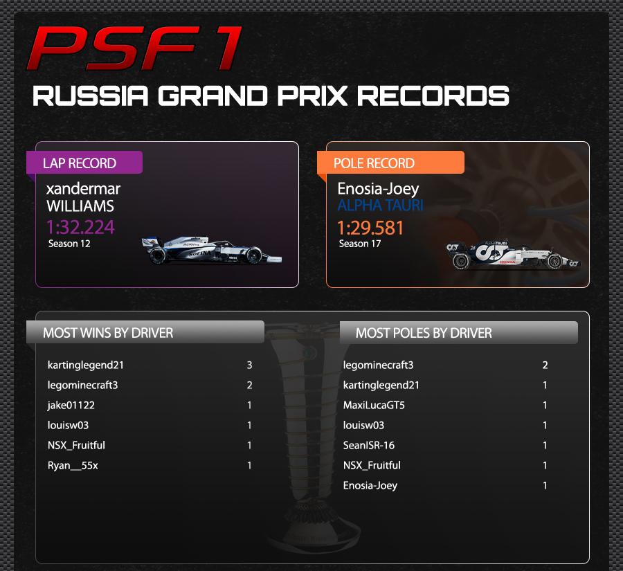 4. RUSSIA TRACK RECORDS.jpg